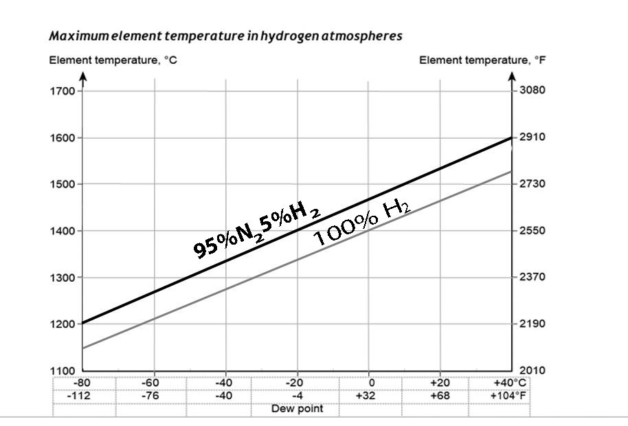 MoSi2 - Atmosphere of Hydrogen