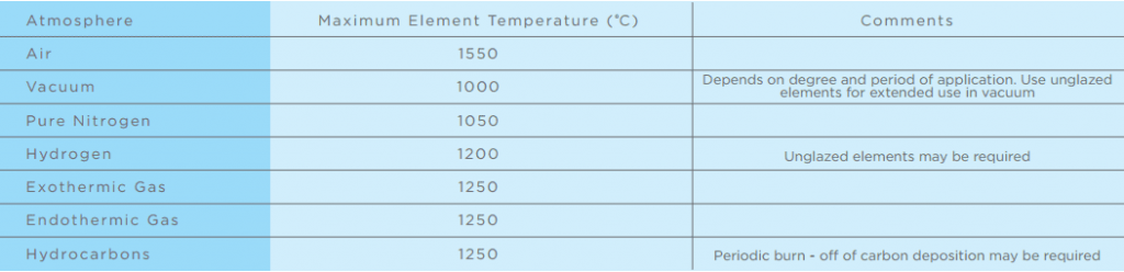 silicon carbide heaters specification