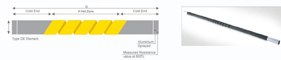 Single Spiraled Heating Elements
